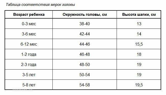 Таблица мерок головы